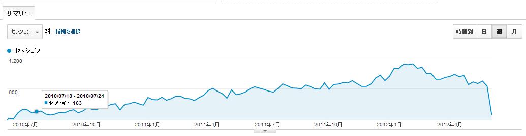 放置ブログ2年間のアクセス推移