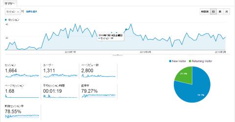 放置ブログの3ヵ月間のアクセス推移