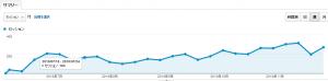 放置ブログ6ヵ月のアクセス推移