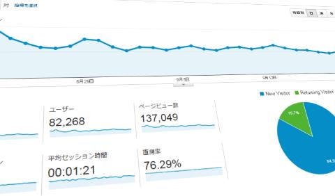 アドセンスブログ16ヵ月目のアクセス推移
